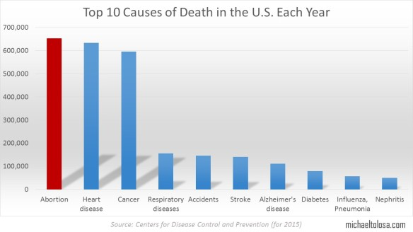 Top Causes of Death in the United States